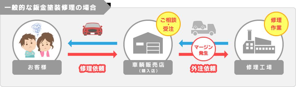 一般的な板金塗装修理の場合のイメージ図