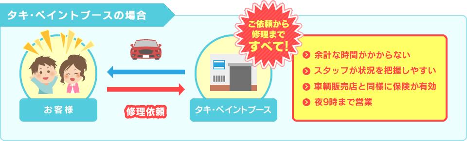 タキ・ペイントブースの場合のイメージ図